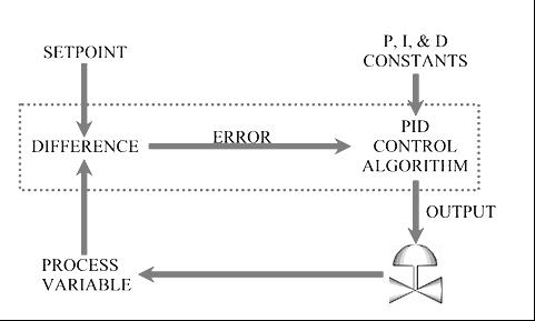 PID-Control